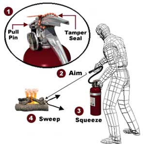 How to use an Extinguisher